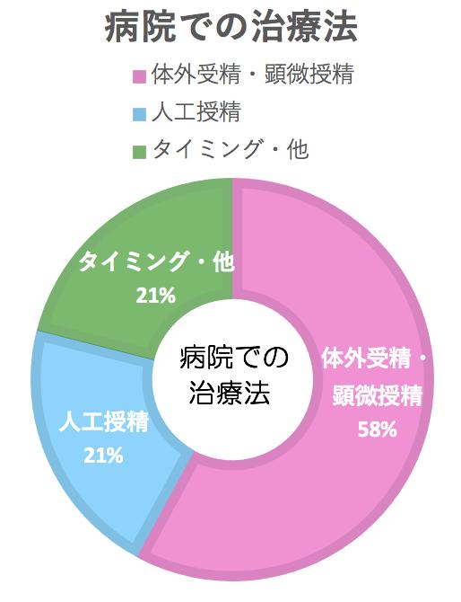 グラフ3病院での治療法